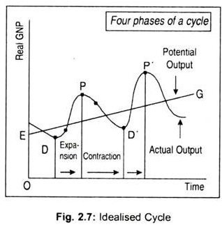 Business Cycles/Cyclical Movement, Business Mathematics and Statistics B Com Notes | EduRev