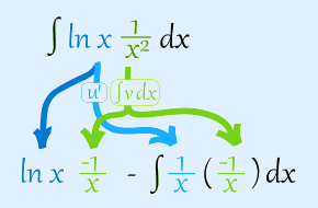 Integration by parts method, Business Mathematics & Statistics B Com Notes | EduRev