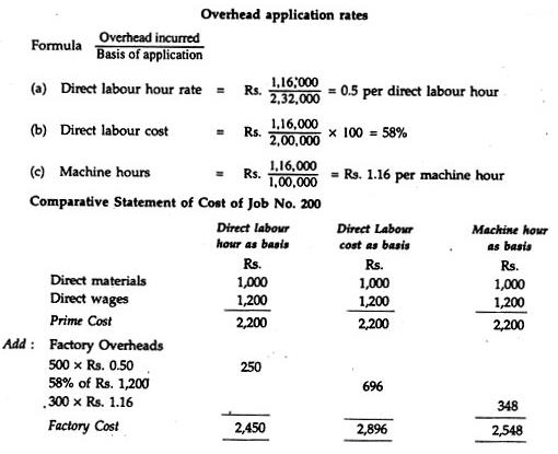 Job Order Costing B Com Notes | EduRev