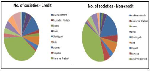 Cooperative Movements & Cooperative Societies - Indian Agriculture, Indian Economy B Com Notes   EduRev