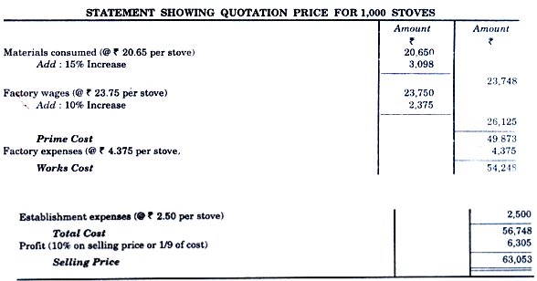 Single Output or Unit Costing - Overheads, Cost Accounting B Com Notes | EduRev