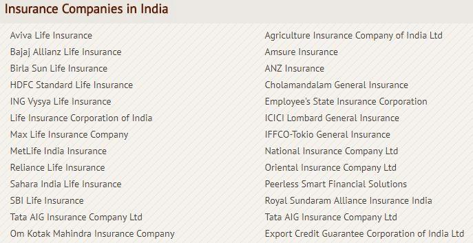 Bodies Connected with Insurance Company - Principles of Insurance, B com B Com Notes | EduRev