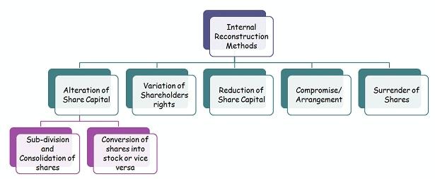 External and Internal Reconstructions - Amalgamation of Companies, Advanced Corporate Accounting B Com Notes   EduRev