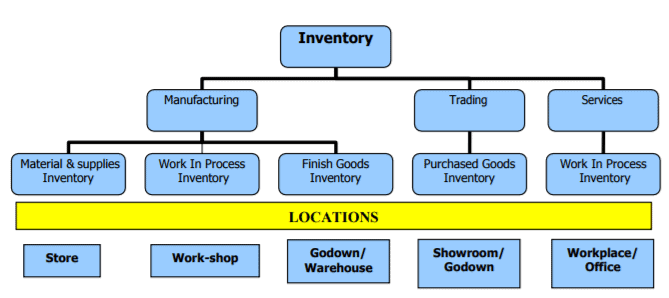 Control Over Material, Stock Verification & Inventory - Material Cost, Cost Accounting B Com Notes | EduRev