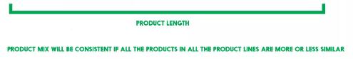 Product Mix - Decision Making, Cost Management B Com Notes | EduRev