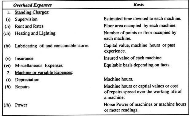 Machine Hour Rate B Com Notes | EduRev