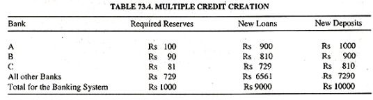 Process of Credit Creation, Indian Financial System B Com Notes | EduRev