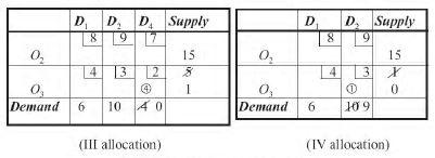 Transportation Problems - Elements of Operation research, Business Mathematics and Statistics B Com Notes   EduRev
