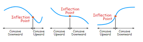 Point of Inflection - Differentiation, Business Mathematics & Statistics B Com Notes | EduRev