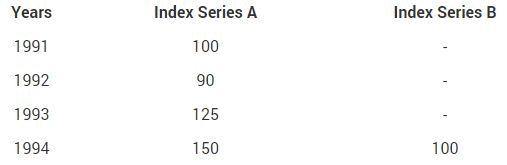 Base Shifting, Splicing and Deflating - Index Numbers, Business Mathematics and Statistics B Com Notes   EduRev