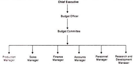 Introduction to Budgetary Control - Budgetary Control, Cost Management B Com Notes   EduRev