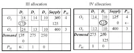 Vogel's Approximation Method (VAM) - Business Mathematics and Statistics B Com Notes | EduRev
