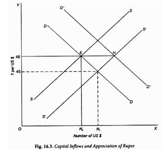 Money supply in India, Indian Financial System (Part -2) -Introduction to Indian Financial System B Com Notes | EduRev