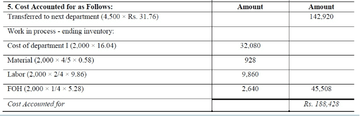 Process Costing - Methods of Costing, Cost Accounting B Com Notes   EduRev