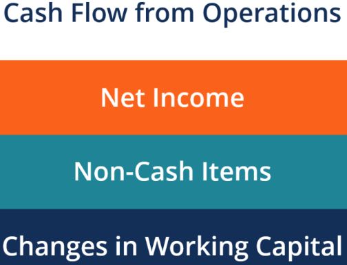 Cash Flow from Operations, Cost Accounting B Com Notes | EduRev