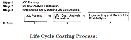 Life Cycle Costing - Contemporary Concepts, Cost Management B Com Notes | EduRev
