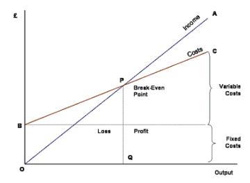 Break Even Analysis - Production Analysis, Business Economics & Finance B Com Notes | EduRev