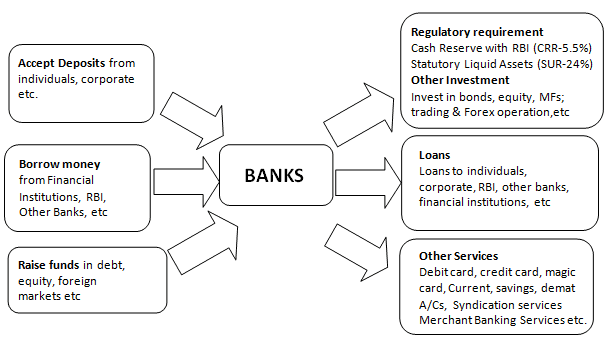 Structure of Commercial Banking System - Indian Banking System, Indian Financial System B Com Notes | EduRev