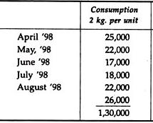 Types of Budgets - Budgetary Control, Cost Management B Com Notes   EduRev