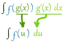Substitution method of Integration, Business Mathematics & Statistics B Com Notes | EduRev