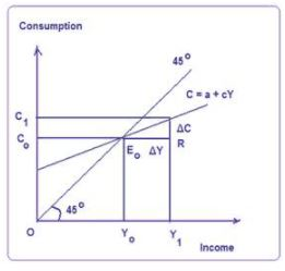 Consumption Function - Macroeconomics B Com Notes | EduRev