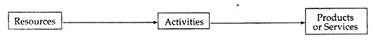 Kaplan and Cooper`s Approach - Activity Based Costing, Cost Management B Com Notes   EduRev