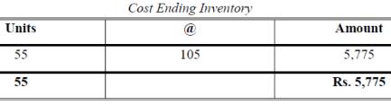 Methods of Valuation of Inventory (Part - 2) B Com Notes | EduRev