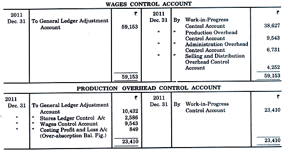 Cost Ledger Accounting - Cost Accounting Techniques, Cost Accounting B Com Notes | EduRev