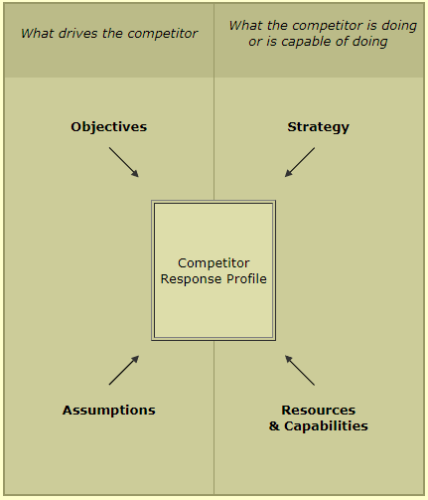 Competitive Analysis and Strategies - Contemporary Issues, Marketing Management B Com Notes   EduRev