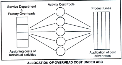 Allocation of Overheads Under ABC and Characteristics of ABC - Cost Management B Com Notes | EduRev