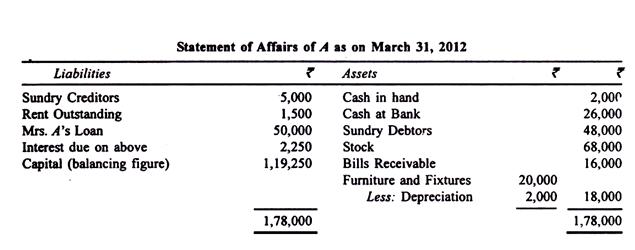 Ascertainment of Profits - Insurance Company Accounts, Advanced Corporate Accounting B Com Notes | EduRev