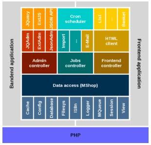 Electronic Commerce Applications & Framework of E-Commerce B Com Notes   EduRev
