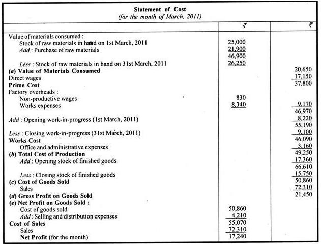 Cost Sheet - Principles of Accounting, Accountancy and Financial Management B Com Notes | EduRev