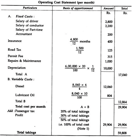 Operating Costing or Service Costing - Methods of Costing, Cost Accounting B Com Notes | EduRev