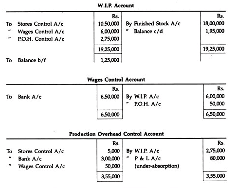 Non-Integrated Accounting System - Cost Accounting Techniques, Cost Accounting B Com Notes | EduRev