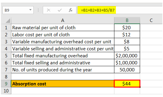 Absorption Costing B Com Notes | EduRev
