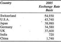 Characteristics of Indian economy - Introduction, Indian Economy B Com Notes | EduRev
