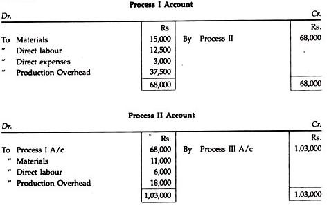 Process Costing - Overheads B Com Notes | EduRev