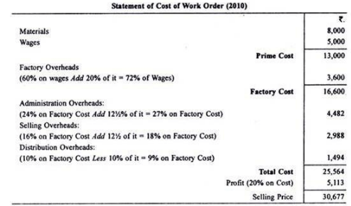 Calculation of Tender or Quotation - Overheads, Cost Accounting B