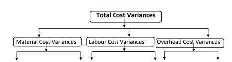 Types of Variances - Standard Costing, Cost Management B Com Notes | EduRev