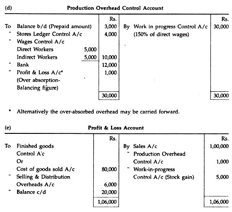 Integrated Accounting System - Cost Accounting Techniques, Cost Accounting B Com Notes | EduRev