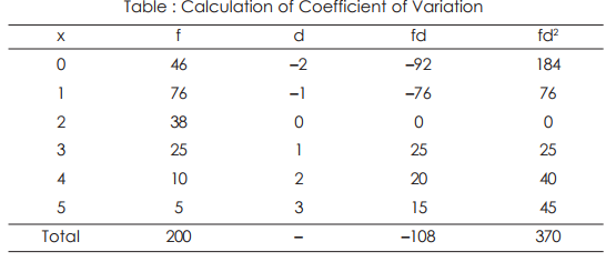 Coefficient of Variation - Measures of Dispersion, Business Mathematics & Statistics B Com Notes | EduRev
