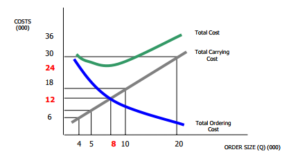 Economic Ordering Quantity & ABC Analysis - Material Cost, Cost