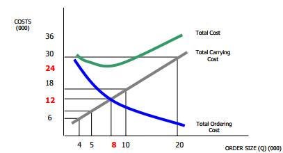 Economic Ordering Quantity & ABC Analysis - Material Cost