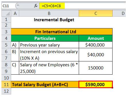 Budget, Budgetary Control & Preparation - Cost Accounting B Com Notes | EduRev