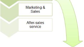 Value Chain Analysis - Contemporary Concepts, Cost Management B Com Notes   EduRev