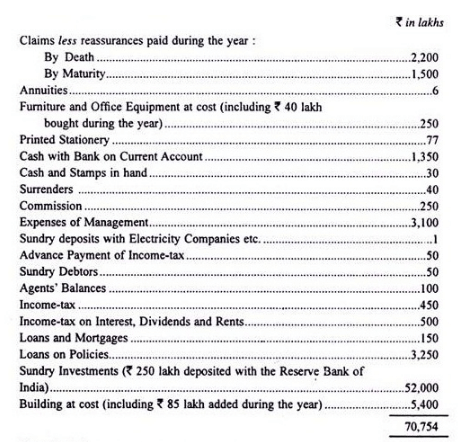 Final accounts of life Insurance Companies - Advanced