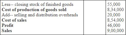 Preparation of Cost Sheet - Overheads, Cost Management B Com Notes | EduRev