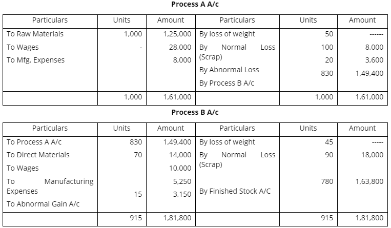 Cost Accounting Solved Question Papers (Part - 2) B Com Notes | EduRev