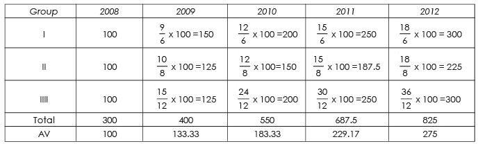 Chain-Base Index Numbers, Business Mathematics and Statistics B Com Notes | EduRev